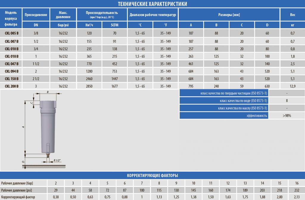 Технические характеристики циклонного сепаратора CKL-B серия