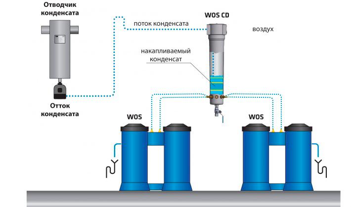 Схема отводчика конденсата WOS CD