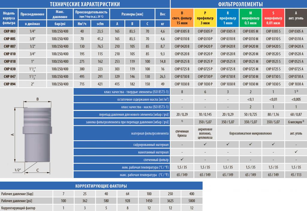 Технические характеристики фильтра